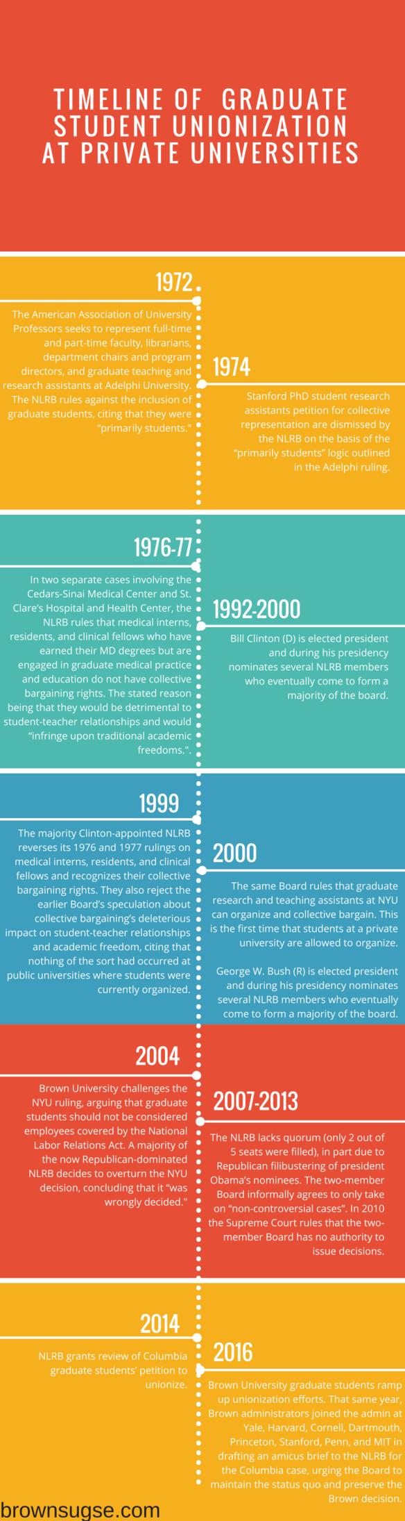 grad unionization timeline